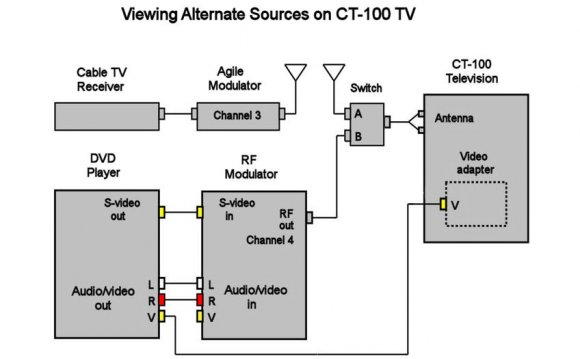 Clear TV Key: Watch broadcast