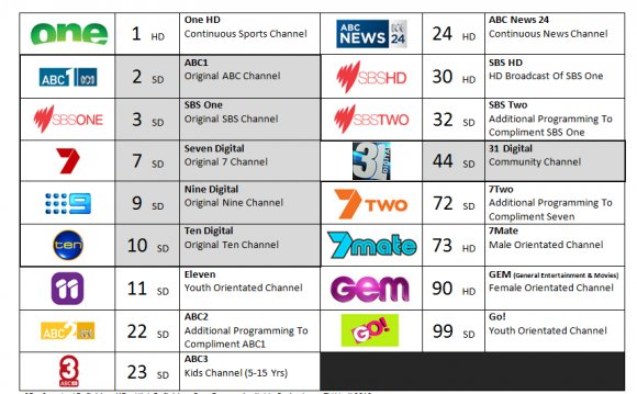 Digital TV channels
